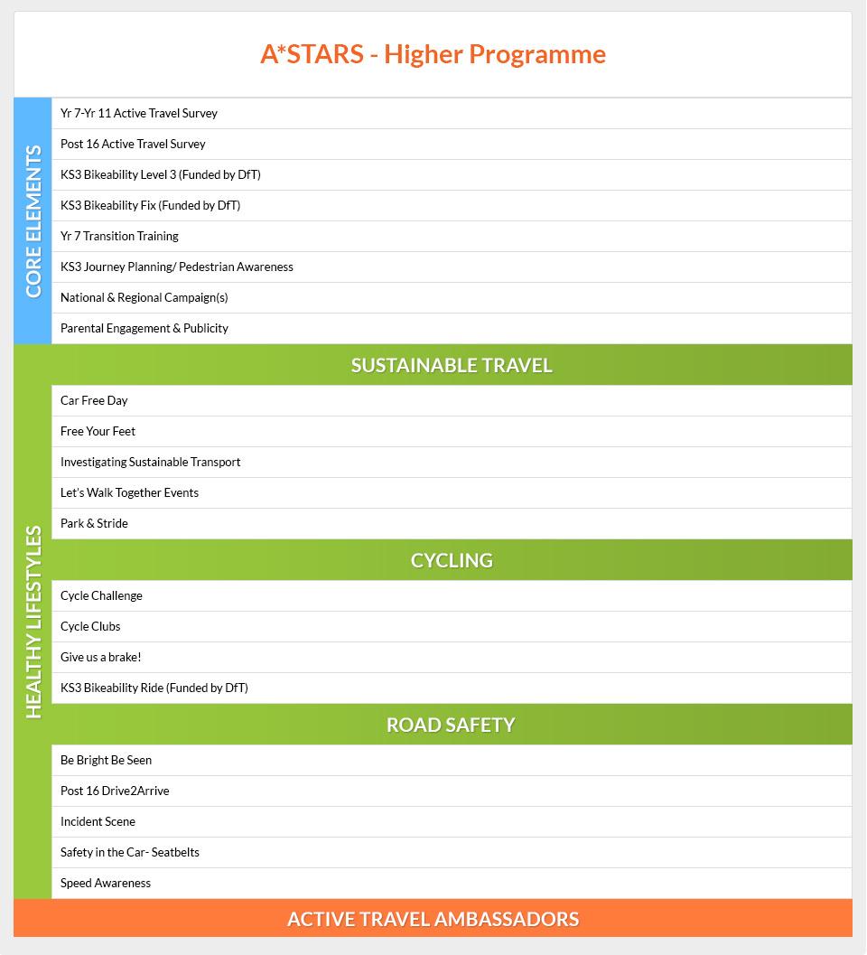 Astarts Programme